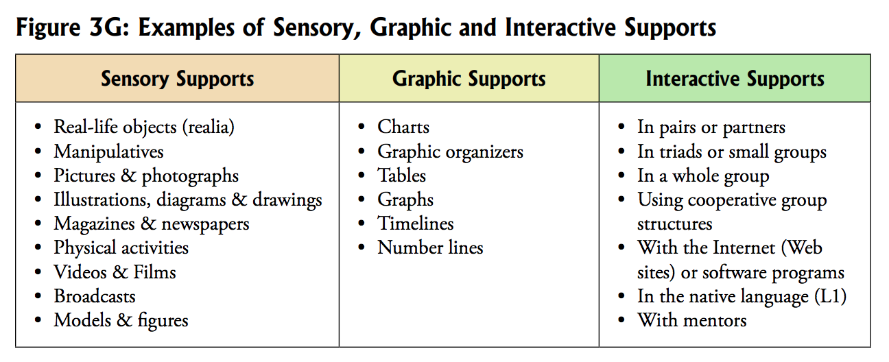 screenshot of Examples of Sensory, Graphic, and Interactive Supports, page 21. https://wida.wisc.edu/sites/default/files/resource/2007-ELPS-Resource-Guide.pdf