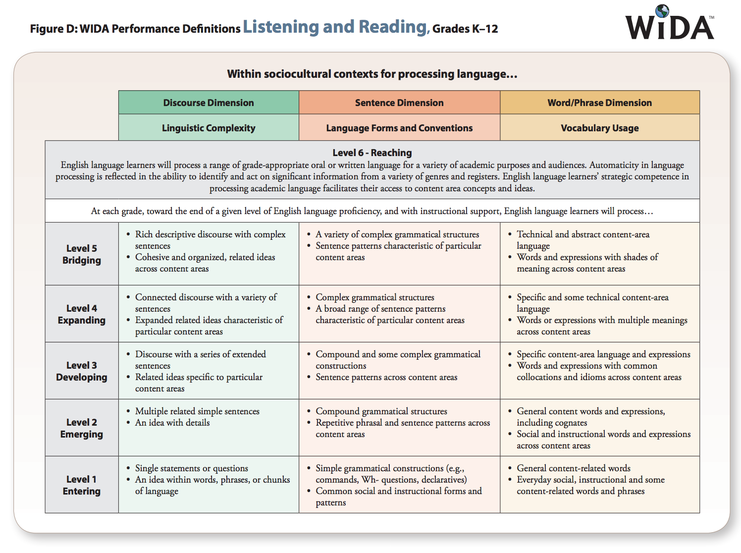 screenshot of Performance Definitions for Listening and Reading, page 6. https://wida.wisc.edu/sites/default/files/resource/2012-ELD-Standards.pdf