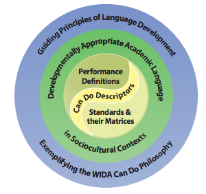 WIDA standards framework circle. Outer layer: Guiding Principles of Language, exemplifying the WIDA Can Do philosophy. Next layer: Developmentally appropriate academic language in sociocultural contexts. Center of circle: performance definitions, standards and their matrices, and can do descriptors.