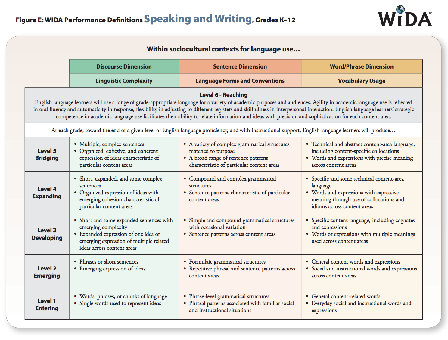 screenshot of Performance Definitions for Speaking and Writing, page 7. https://wida.wisc.edu/sites/default/files/resource/2012-ELD-Standards.pdf
