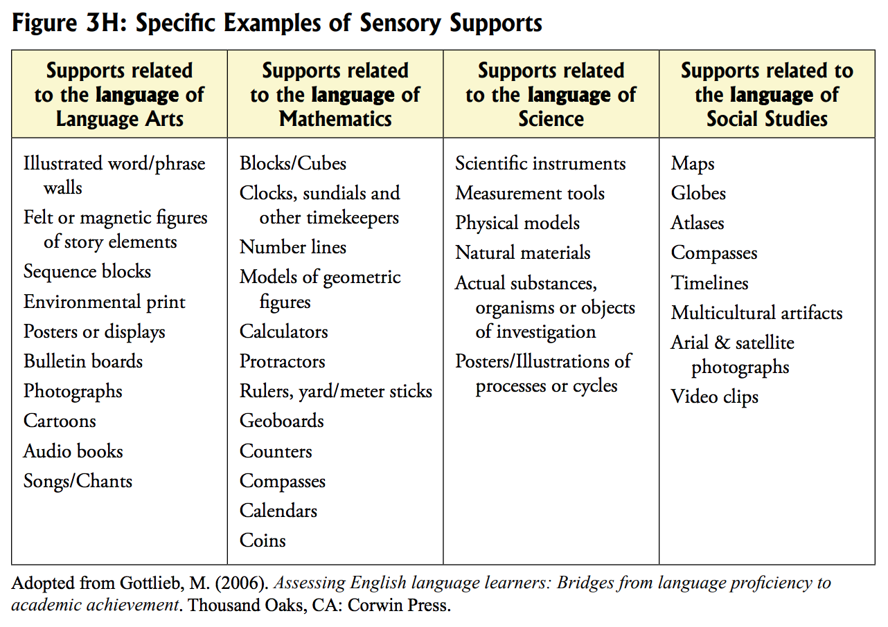 screenshot of Specific examples of Sensory Supports, page 21. https://wida.wisc.edu/sites/default/files/resource/2007-ELPS-Resource-Guide.pdf
