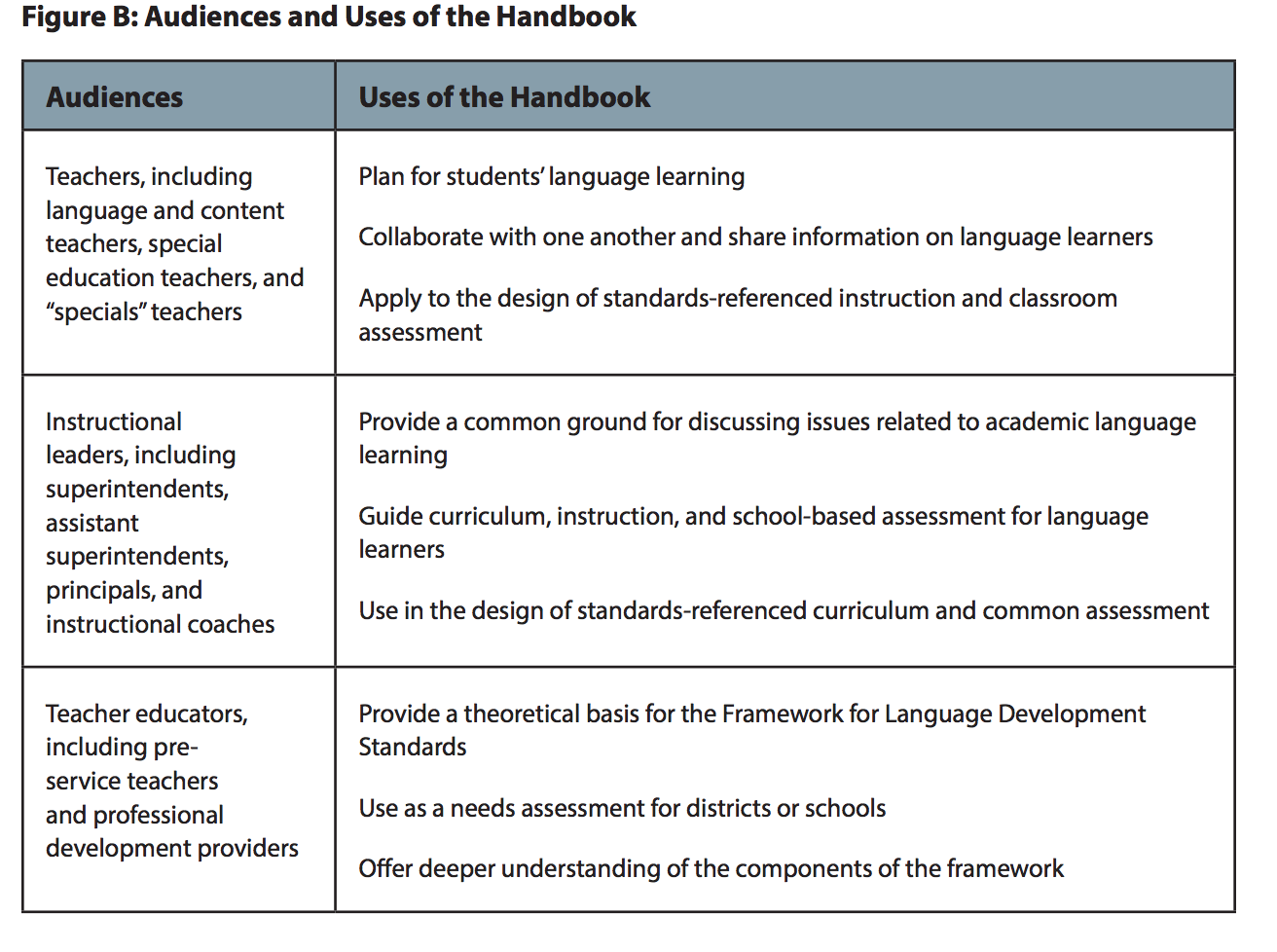 screenshot of Audiences and Uses of the Handbook, page 4. https://wida.wisc.edu/sites/default/files/resource/Essential-Actions-Handbook.pdf