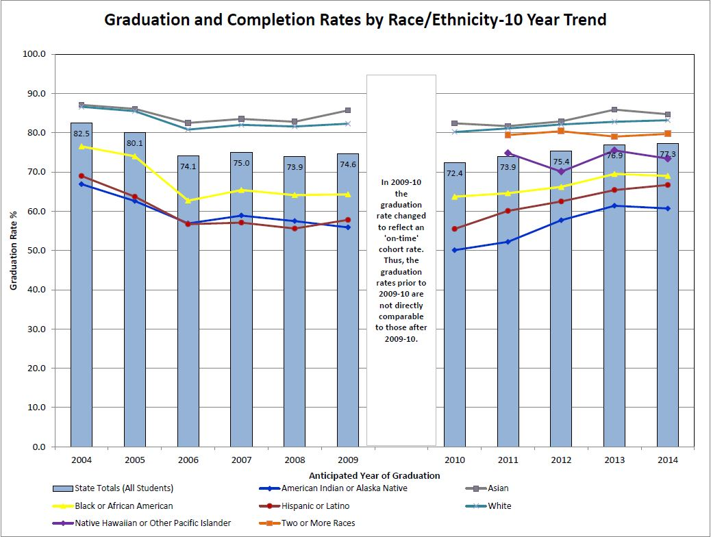 2013-14 grad and completion by race graph
