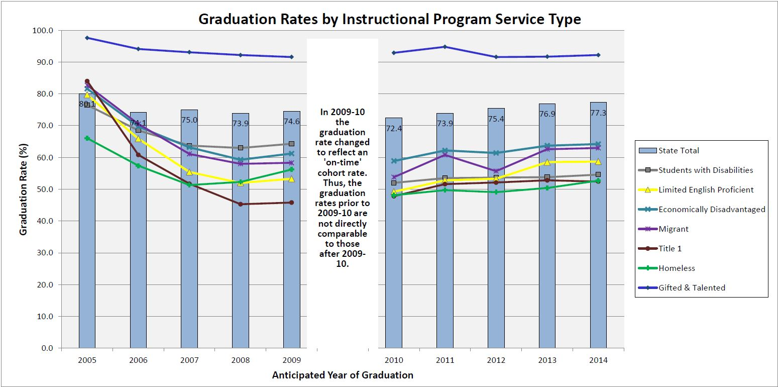 2013-14 grad and completion by ipst graph