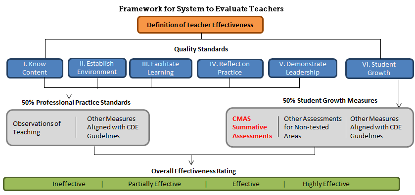 Image: Framework for system to evaluate teachers