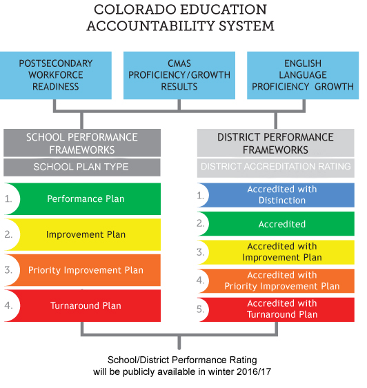 Flow chart for CMAS Accountability Fact Sheet