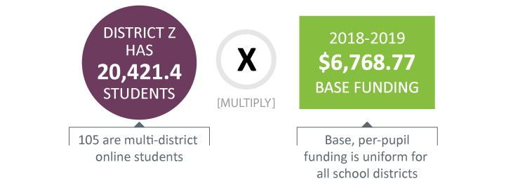 District Z has 20,421.4 students (105 are multi-district online students) multiply $6,768.77 the 2018-2019 base funding per pupil. Base, per-pupil funding is uniform for all school districts.