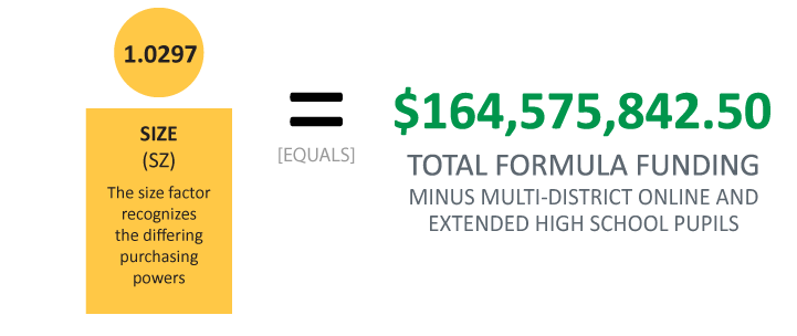 Multiply previous sum by 1.0297 [size factor] equals $164,575,842.50 or total formula funding