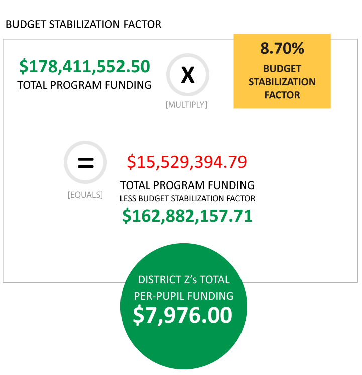 Budget stabilization factor $178,411,552.50 multiply 8.70% [budget stabilization factor] equals $15,529,394.79 total program funding less budget stabilization factor equals $162,882,157.71. District Z's total per-pupil funding $7,976.00