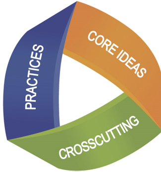 Three dimensional learning: Core ideas, Practices, and Crosscutting Concepts