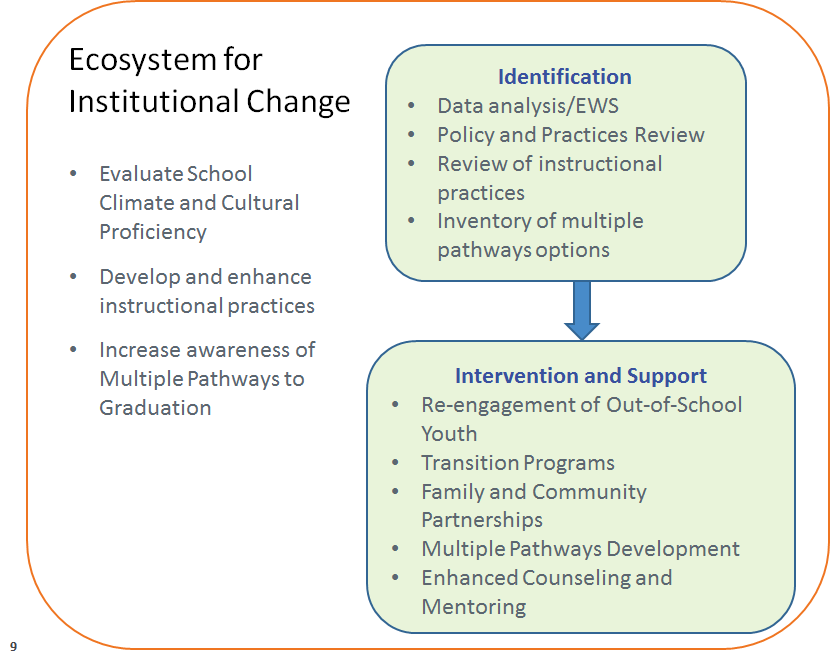 Ecosystem for Institutional Change diagram