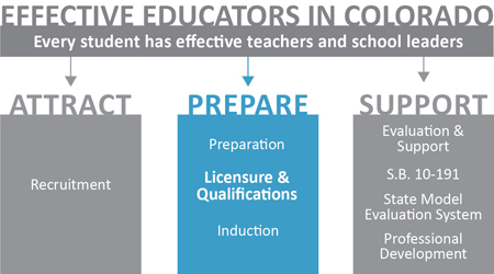 Educator Effectiveness logo - prepare - licensing