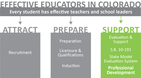 Educator Effectiveness logo - support - professional development