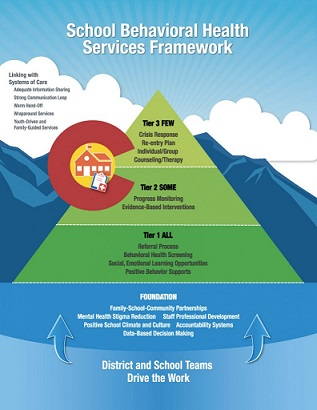 School Behavioral Health Framework
