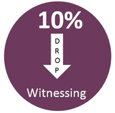10% Drop in Witnessing