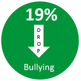 19% Drop in Bullying