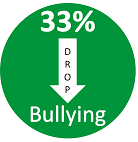 Bullying Drops 33 Percent - Small