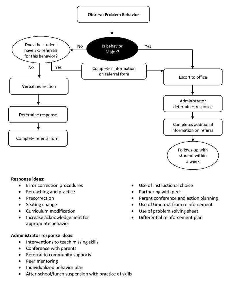 Basic discipline process chart