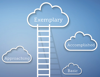 4 clouds at varying heights, from bottom to top and labeled Basic, Approaching, Accomplished and Exemplary. A ladder stretches from the bottom of the image to the Exemplary cloud. It represents the ICAP Quality Indicator Growth Scale and striving for exemplary practices.