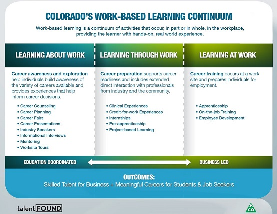 WBL Continuum and Readiness Assessment