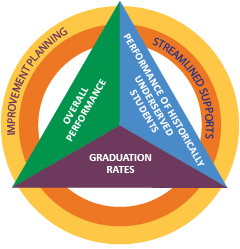 Graphic representing state assessment ratings. Triangle with graduation rates, overall performance and performance of historically underserved students surrounded by circle with streamlined supports and improvement planning.