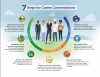 7 steps of Career Conversations
