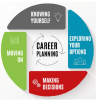 Graphic for career planning:  know yourself, explore your options, make decisions, move on