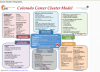 graphic: CTE career cluster model