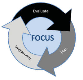 This is an image that illustrates the continuous process of unified improvement planning. The arrows move from plan to implement to evaluate and back to plan. These arrows circle around the focus of unified improvement planning.
