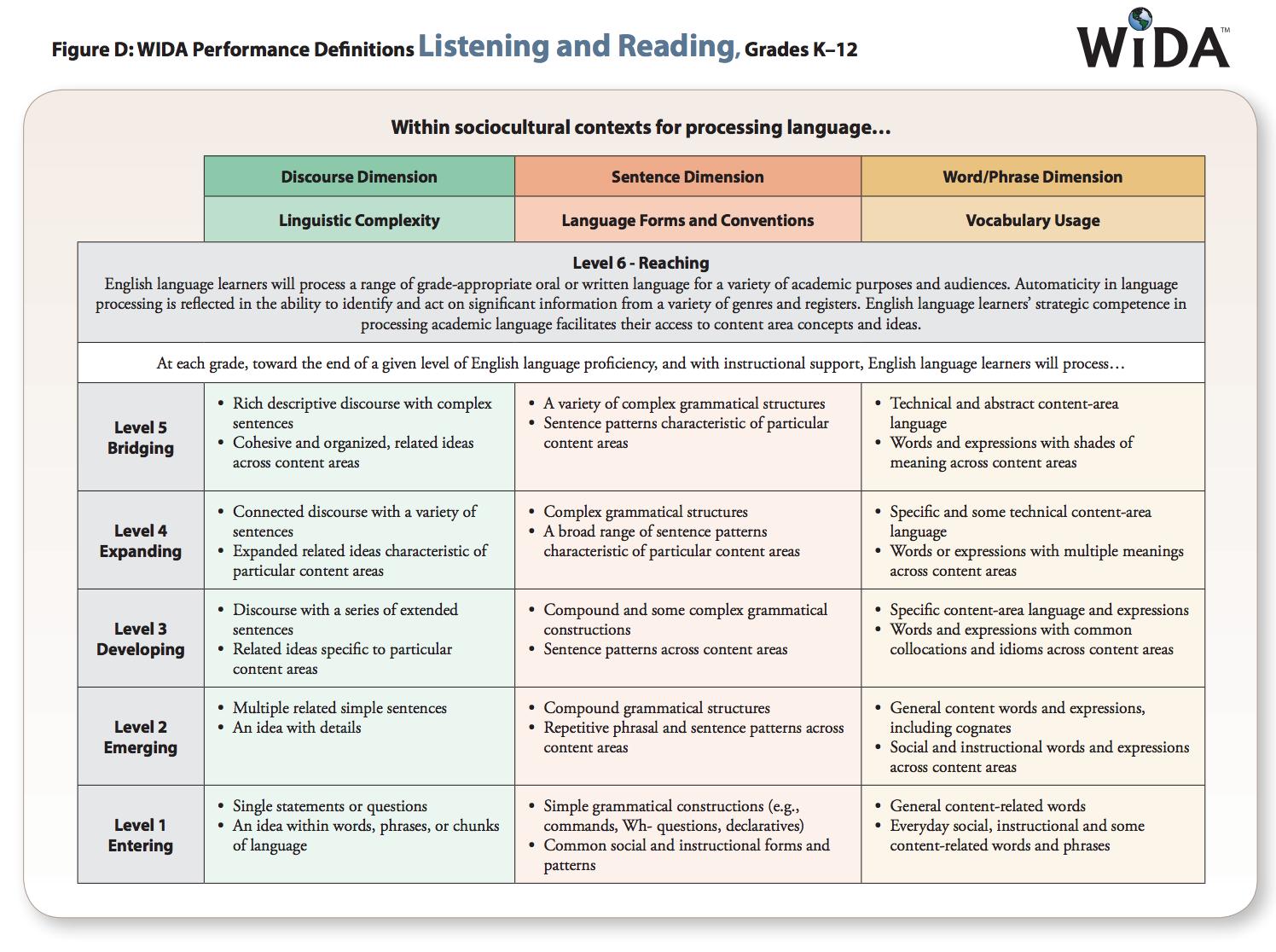 Language Supports Academic And Social >> Celp Wida Basics Cde