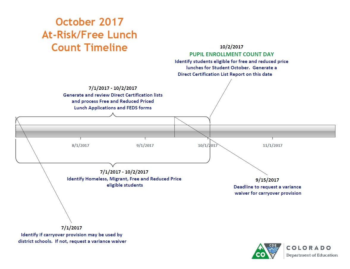 At riskfree lunch count cde timeline image xflitez Images