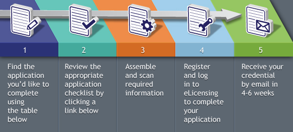 applying for a license or authorization | cde