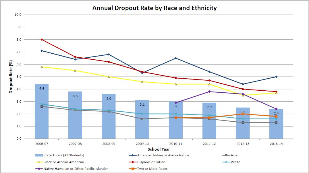 2013-14 dropout gender and race graph image