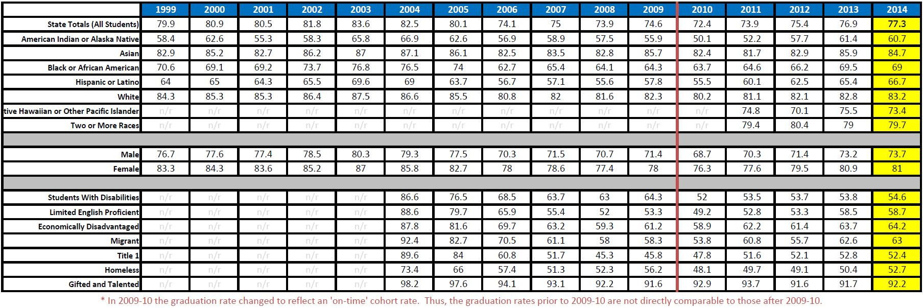 2013-14 grad and completion rates table image
