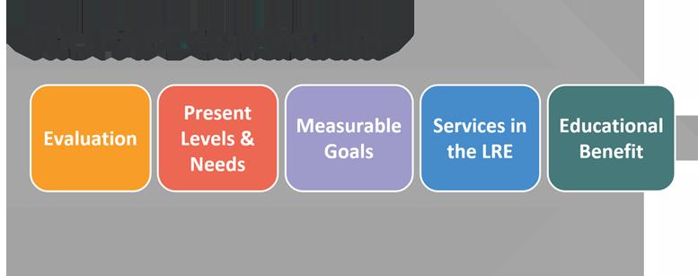 The FAPE Continuum as a visual agenda