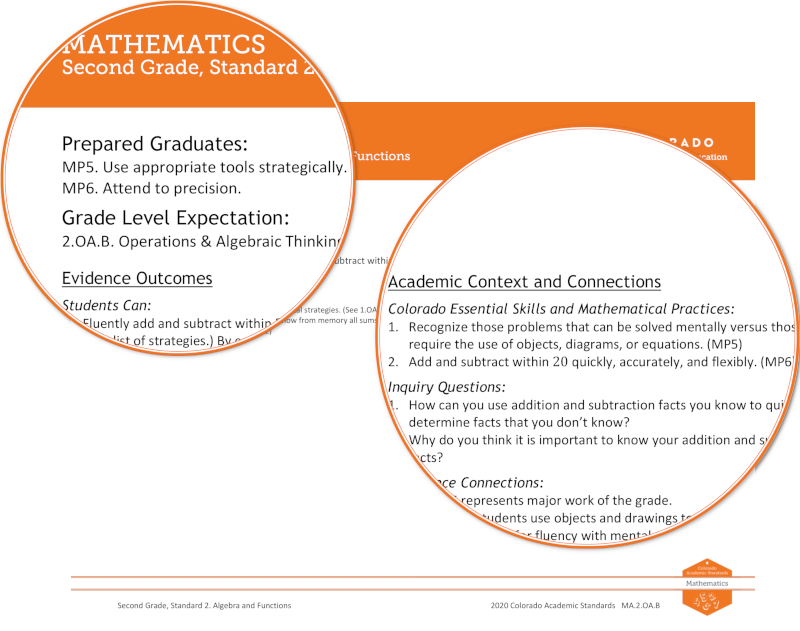Image highlighting how mathematical practices were represented in the 2020 mathematics standards