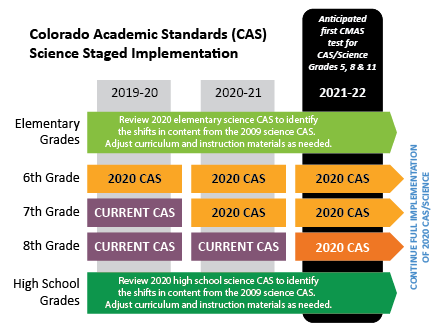 CAS science Implementation