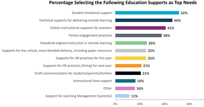Needs inventory - top education needs graph
