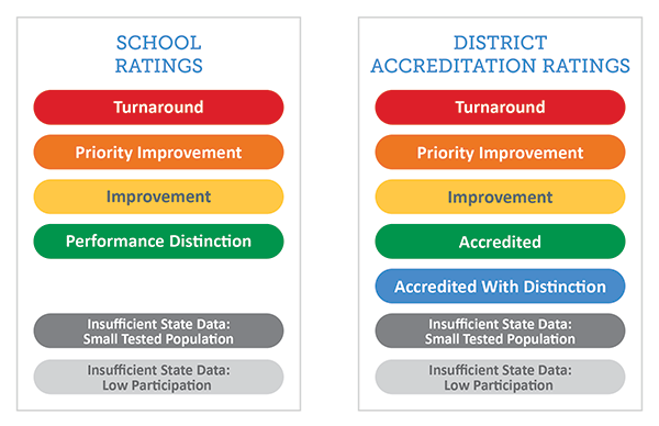 Graphic of School Ratings/ District Accountability Ratings
