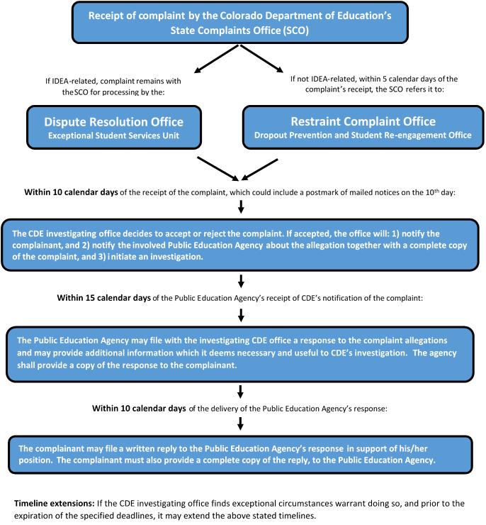 Restraint Complaints Process Flow Chart Cde