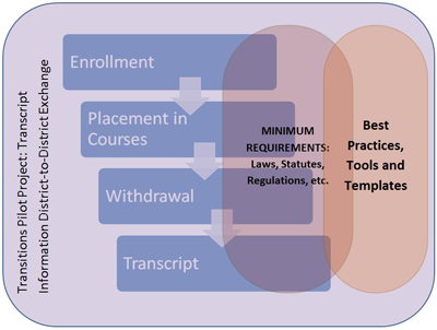 Secondary Student Transitions Image