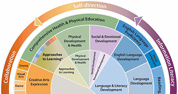 Colorado Early Learning and Development Guidelines Image