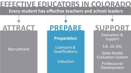 Educator Effectiveness logo - prepare