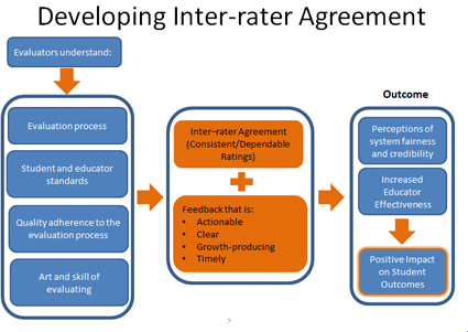 Inter Rater Agreement Cde