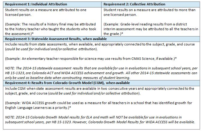 Measures of Student Learning - Landing Page Table 1