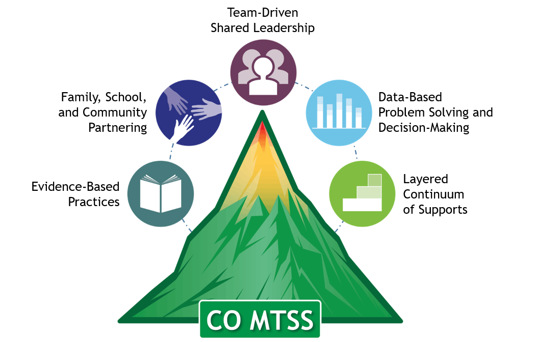 Image of a mountain with prominent peak surrounded by 5 smaller circles with the following images: book, 3 hands reaching toward each other, 3 silhouettes of people (torso and head), a bar graph, and a pyramid of 3 bars with the longest one on the bottom.  At the bottom of the mountain are the letters CO MTSS (Colorado Multi-Tiered Systems of Support)