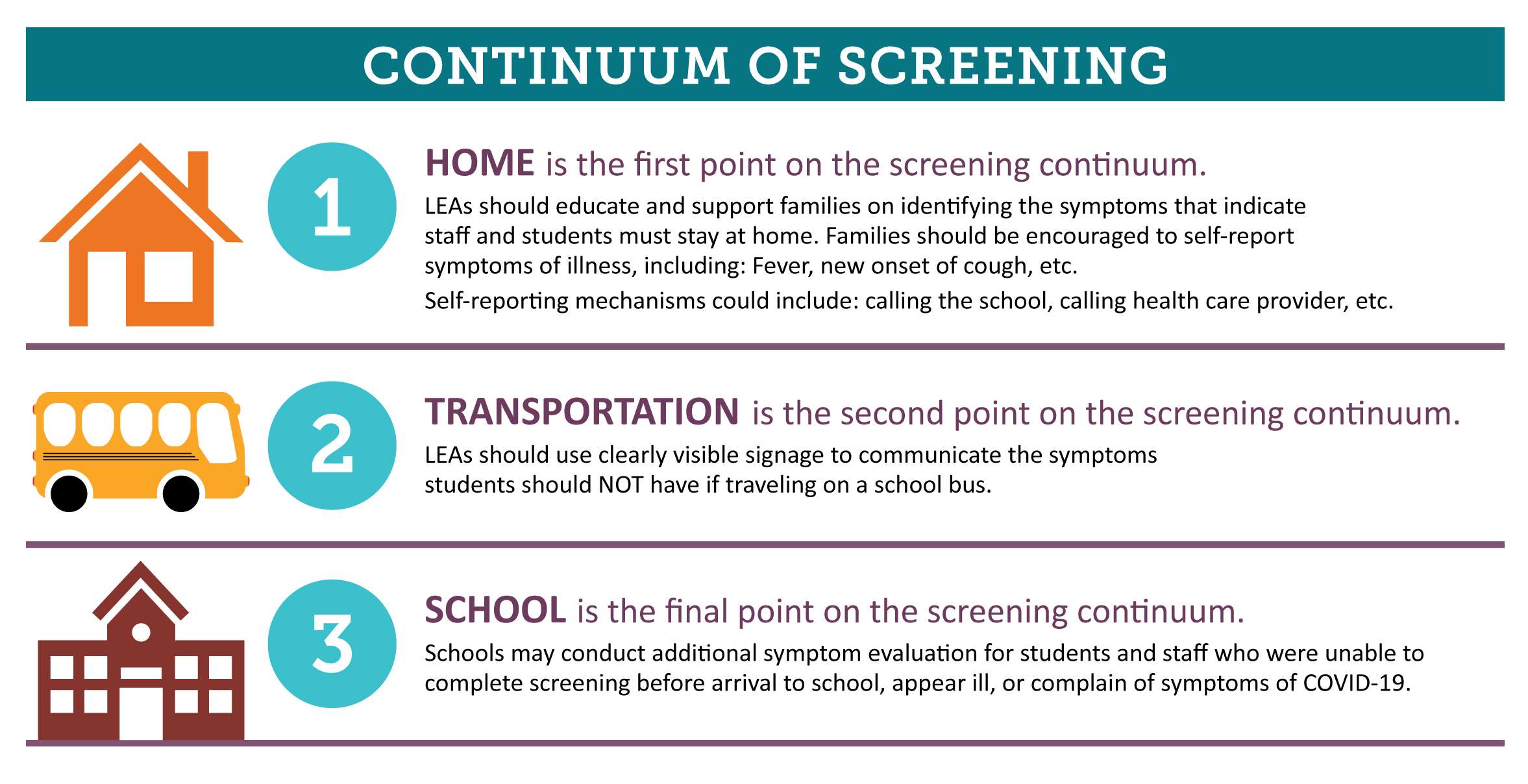HOME is the first point on the screening continuum. TRANSPORTATION is the second point on the screening continuum. SCHOOL is the final point on the screening continuum. Full alt text available at http://www.cde.state.co.us/planning20-21/image-screeningcontinuum-alt
