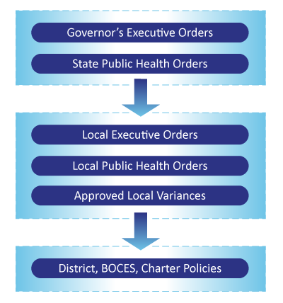 Governor's Executive Orders and State Public Health Orders are the top level. These lead to Local Executive Orders, Local Public Health Orders and Approved Local Variances. These lead to District, BOCES, Charter Policies.