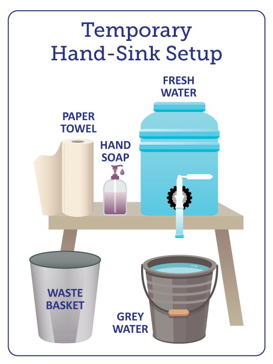 Temporary handsink set up. Fresh water in a jug on a table with a bucket underneath for grey water. Paper towels and hand soap next to the water on the table. A waste basket under the table for waste.