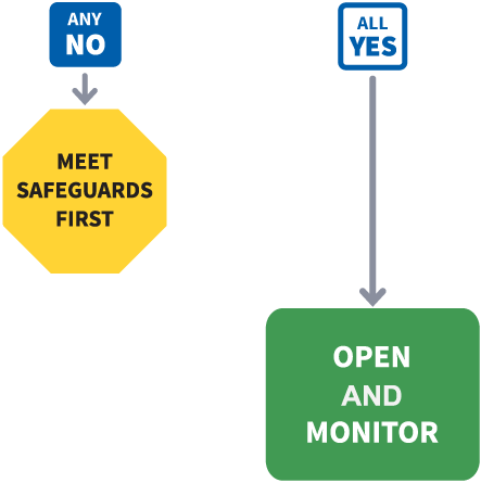 Any no: meet safeguards first. All yes: open and monitor.